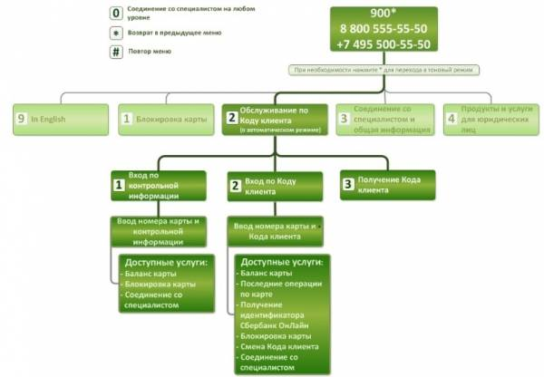 Как позвонить в сбербанк для юридических лиц