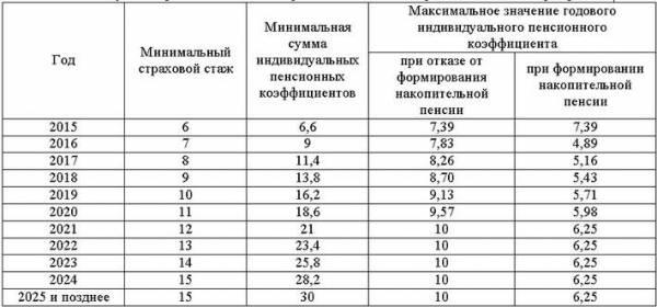 Индивидуальный пенсионный коэффициент калькулятор
